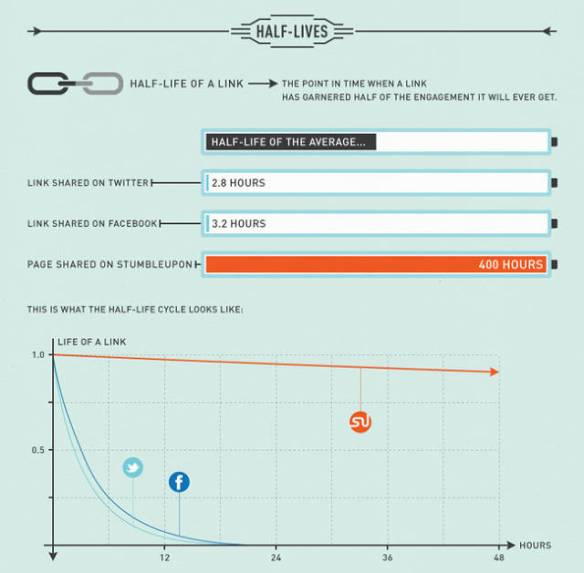 Stumbleupon-lifecycle-web-page-c5-2